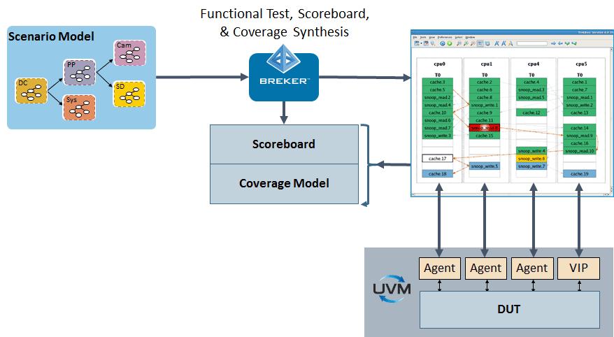 UVM - TrekUVM – Breker Verification Systems