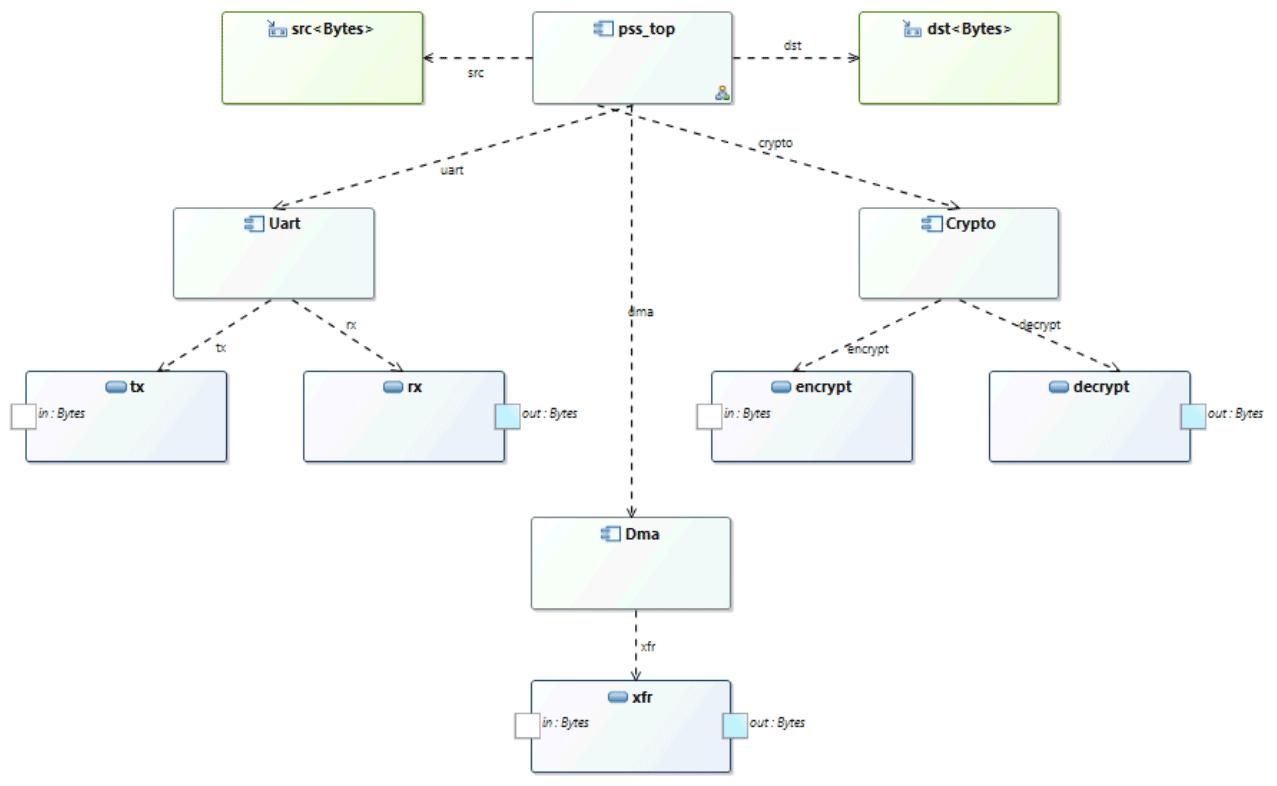 TrekUVM – Breker Verification Systems
